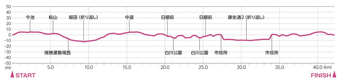 名古屋ウィメンズマラソン公式